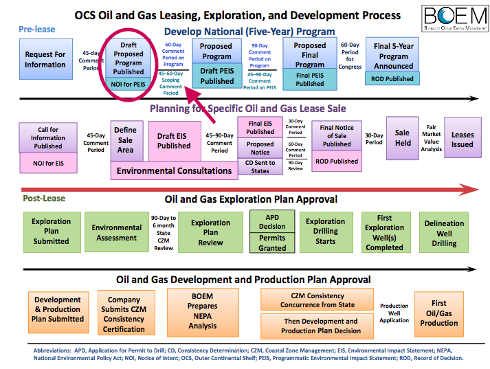 BOEM's multi-step Oil and Gas Leasing, Exploration and Development Process, shown here, has begun but it is still in the early stages. Graphic: BOEM
