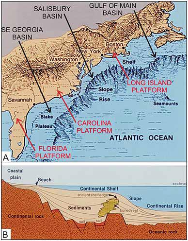 Panel A is a map of the U.S. western Atlantic continental margin showing the regional structural platform highs of crystalline rocks and the adjacent sedimentary basins resulting from the formation of the Atlantic Ocean. The Carolina Platform dominates the N.C. southeastern coastal zone, whereas the southern flank of the Salisbury Basin dominates the northeastern N.C. coastal zone. Panel B is a schematic cross-section through the Atlantic Continental Margin showing the 180 million-year accumulation, up to 40,000 feet thick, of marine sediments. Graphic: Report Of The Governor's Scientific Advisory Panel On Offshore Energy