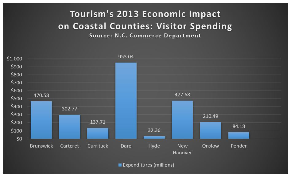 Visitor_Spending_Graph