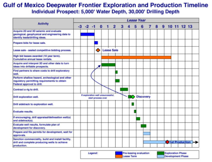 This timeline shows the average time and the steps needed to bring an offshore well in the Gulf of Mexico from leasing to production. It would likely take longer in the Atlantic where no infrastructure exists. Source: American Petroleum Institute