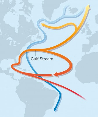 The ocean's underlying mechanism is a conveyor belt of warm water that circulates from southern latitudes to the north and then returns cooler waters back toward the equator again.