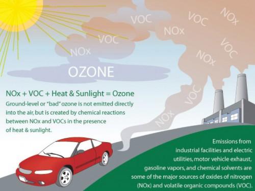 Illustration: cleanaircarolina.org