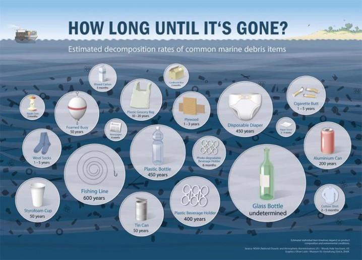 Graphic: NOAA