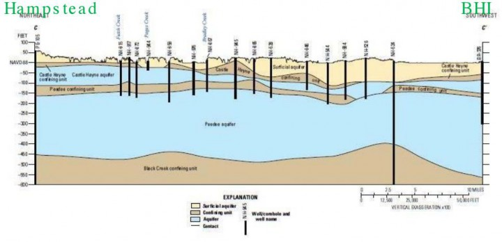 Across-section illustration shows the relationship of the aquifer system between Hampstead and Bald Head Island. Source: U.S. Geological Survey