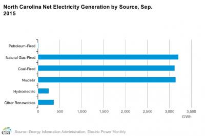 Chart source: U.S. Energy Information Administration