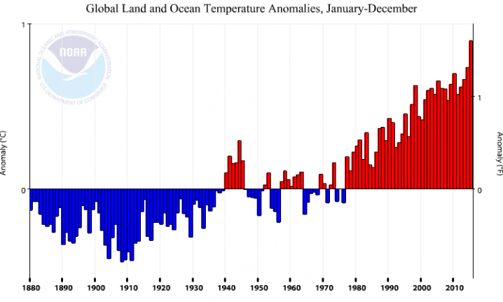 Yearly averaged global temperatures from 1880 to 2015. Global temperatures have been above the 20th century average every year since 1976. Data for graph from NOAA.