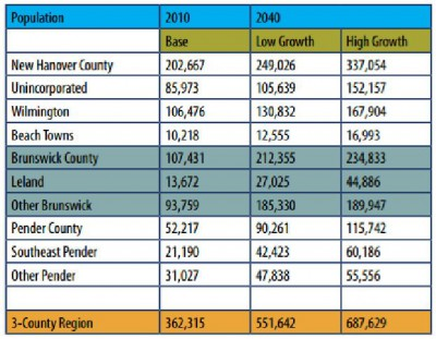 The population in the Lower Cape Fear region is expected to grow significantly over the coming years. Source: New Hanover County