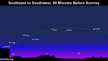The five planets that will be visible to the unaided eye will be in the skies simultaneously for most of February.