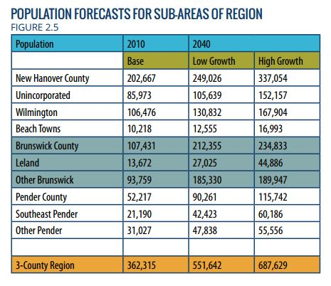 Officials estimate that in the next 25 years New Hanover County will gain about as many new residents as now live in Wilmington. Chart: New Hanover County