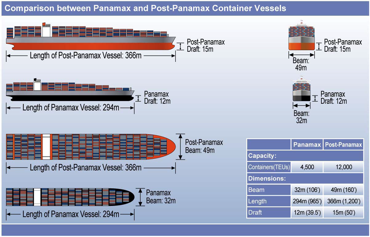 Comparison between Panamax and Post-Panamax Container Ships. Source: Army Corps of Engineers