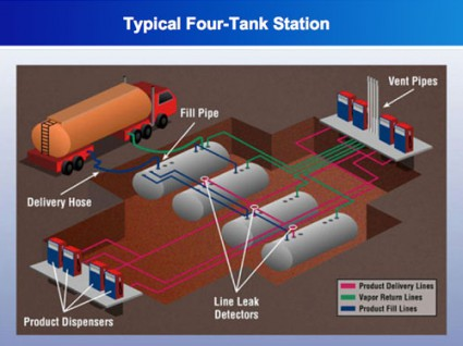 Here is whats under your feet when you fill up at the typical gas station. Illustration: Visual Evidence