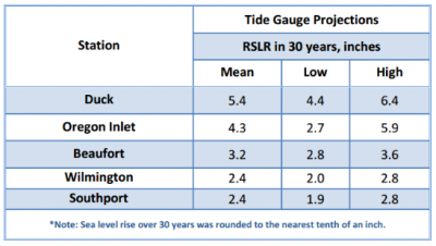 This table from the state's most recent report shows the relative sea-level rise projections for various locations during the coming 30 years.
