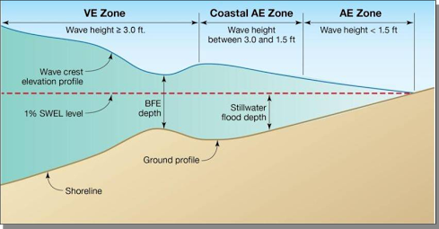 """The VE and AE zones are prone to high waves during storms and are the more hazardous flood zones on the maps. The BFE refers to the """"base flood elevation,"""" which is the height floodwaters are expected to rise. The BFE is the regulatory requirement for the elevation or floodproofing of structures. The relationship between the BFE and a structure's elevation determines the flood insurance premium. Illustration: FEMA"""
