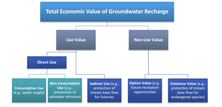 The total economic value of groundwater recharge can be divided into two major categories: use and nonuse values. Source: Environmental Protection Agency