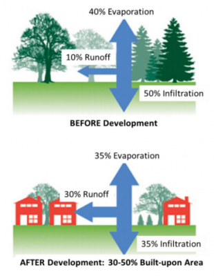 Decades of research has shown a strong correlation between water quality and the percentage of the drainage area that contains built-upon surfaces when stormwater management measures are not implemented. Source: North Carolina Department of Environmental Quality