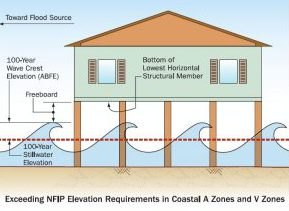 Freeboard is a factor of safety usually expressed in feet above a flood level for purposes of floodplain management.