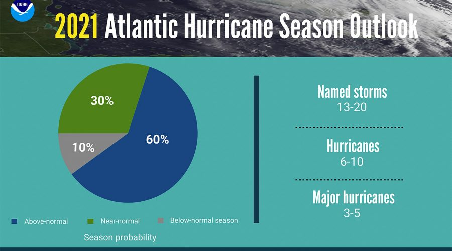A summary infographic showing hurricane season probability and numbers of named storms predicted from NOAA's 2021 Atlantic Hurricane Season Outlook. (NOAA)