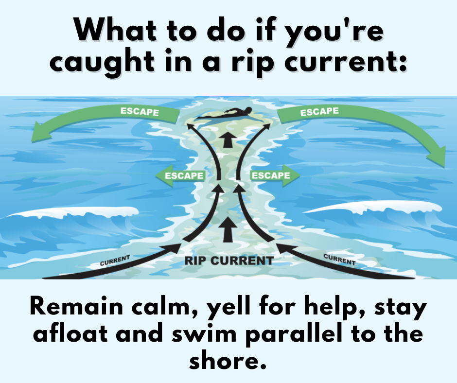 If caught in a rip current, remain calm and swim parallel to the shore. Illustration:  NPS